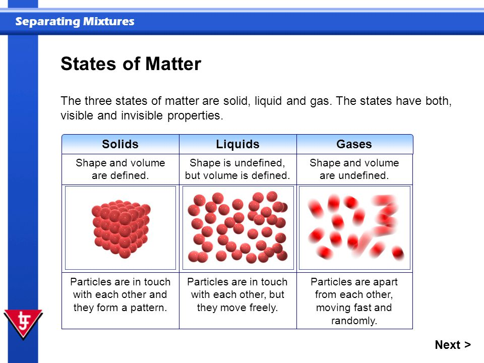 States of Matter The three states of matter are solid, liquid and gas. The states have both, visible and invisible properties.