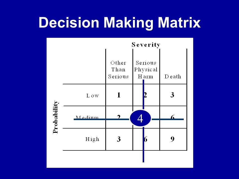 Decision Making Matrix