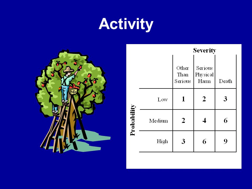 Activity Have each team evaluate the information and working as a team determine the probability and severity number.