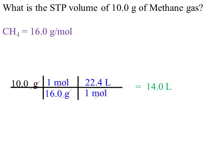 What is the STP volume of 10.0 g of Methane gas