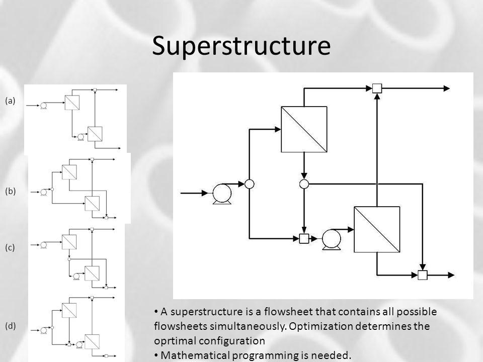 Superstructure (a) (b) (c) (d)