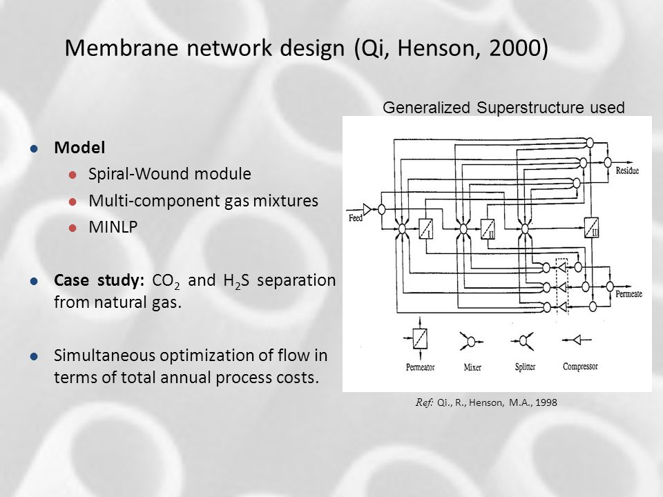 Membrane network design (Qi, Henson, 2000)