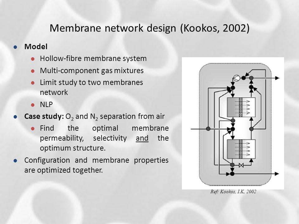 Membrane network design (Kookos, 2002)