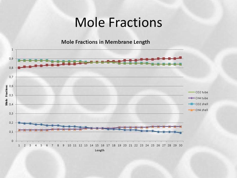 Mole Fractions