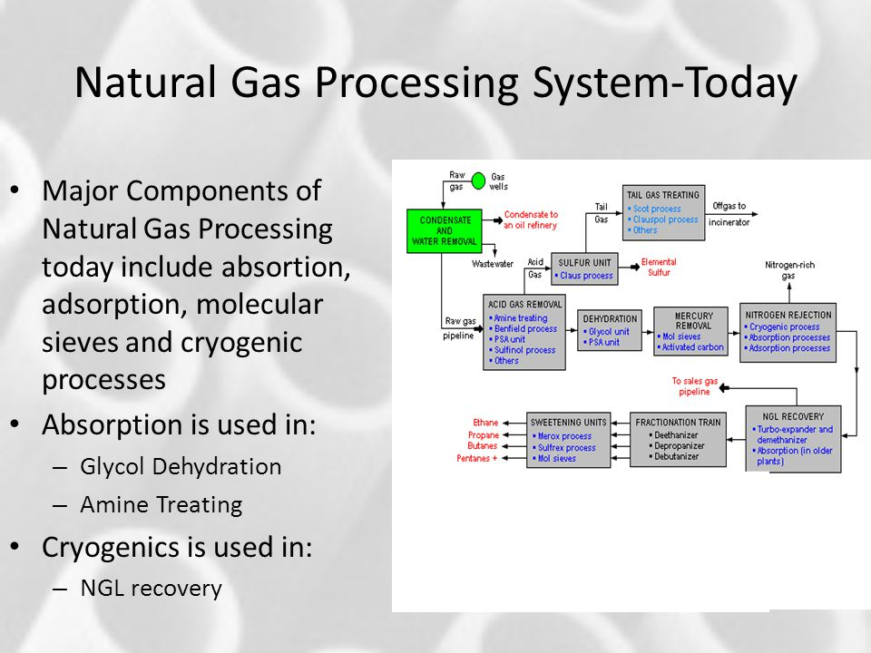Membrane Networks In Natural Gas Separation Ppt Video