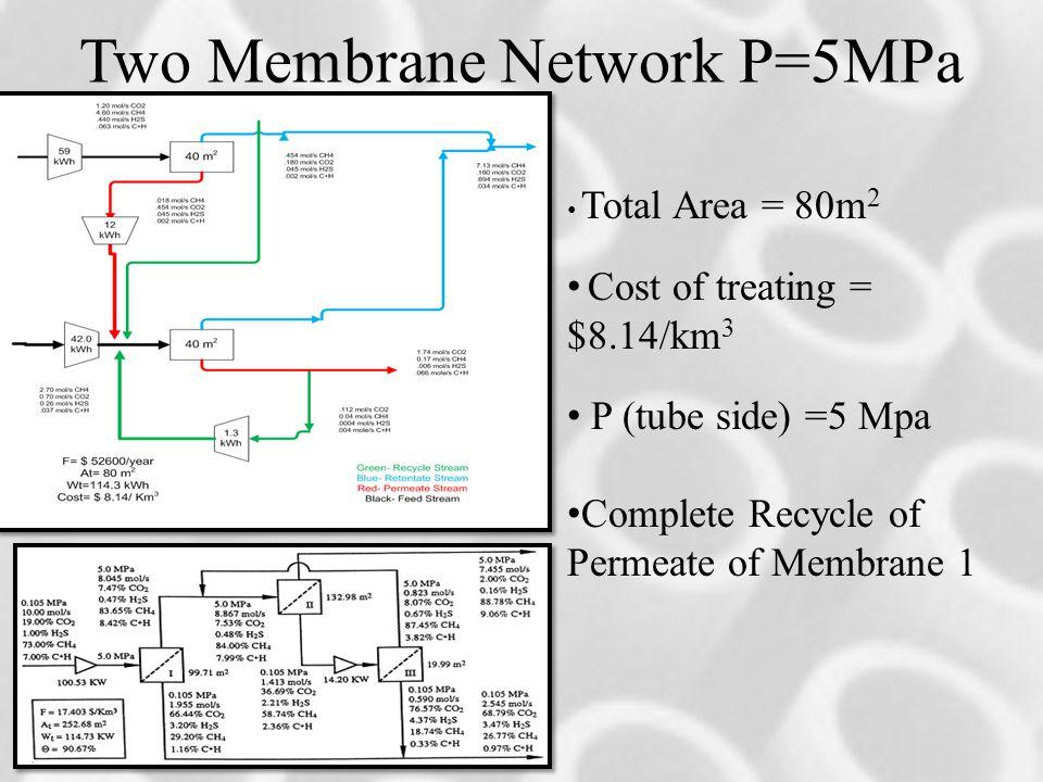 Two Membrane Network P=5MPa