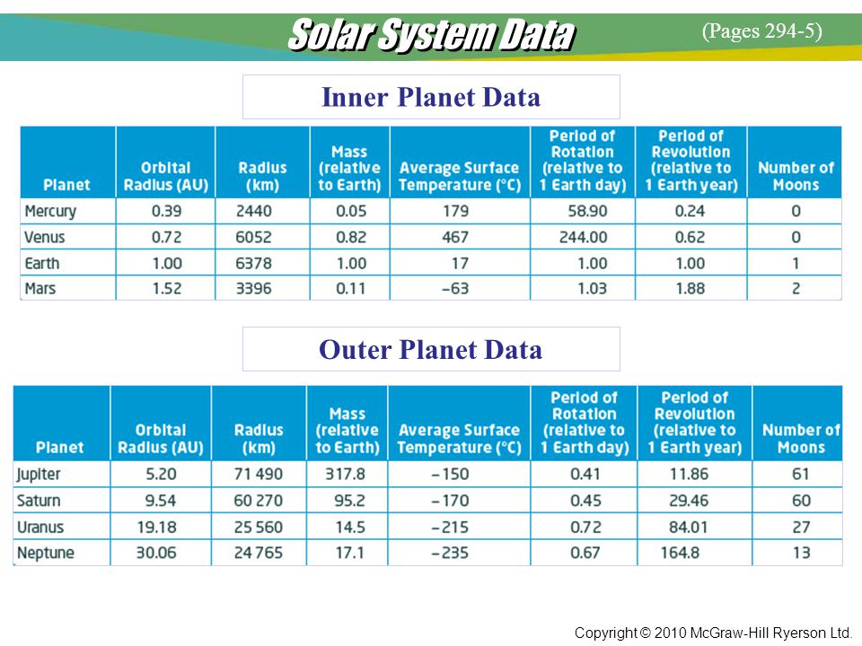 Solar System Data Inner Planet Data Outer Planet Data (Pages 294-5)