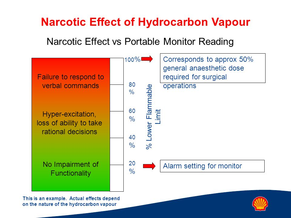 Narcotic Effect vs Portable Monitor Reading