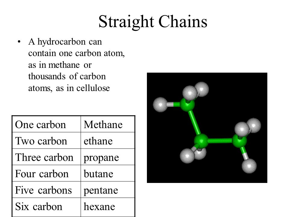 Straight Chains One carbon Methane Two carbon ethane Three carbon