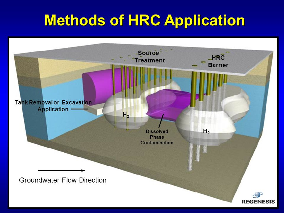 Methods of HRC Application Tank Removal or Excavation