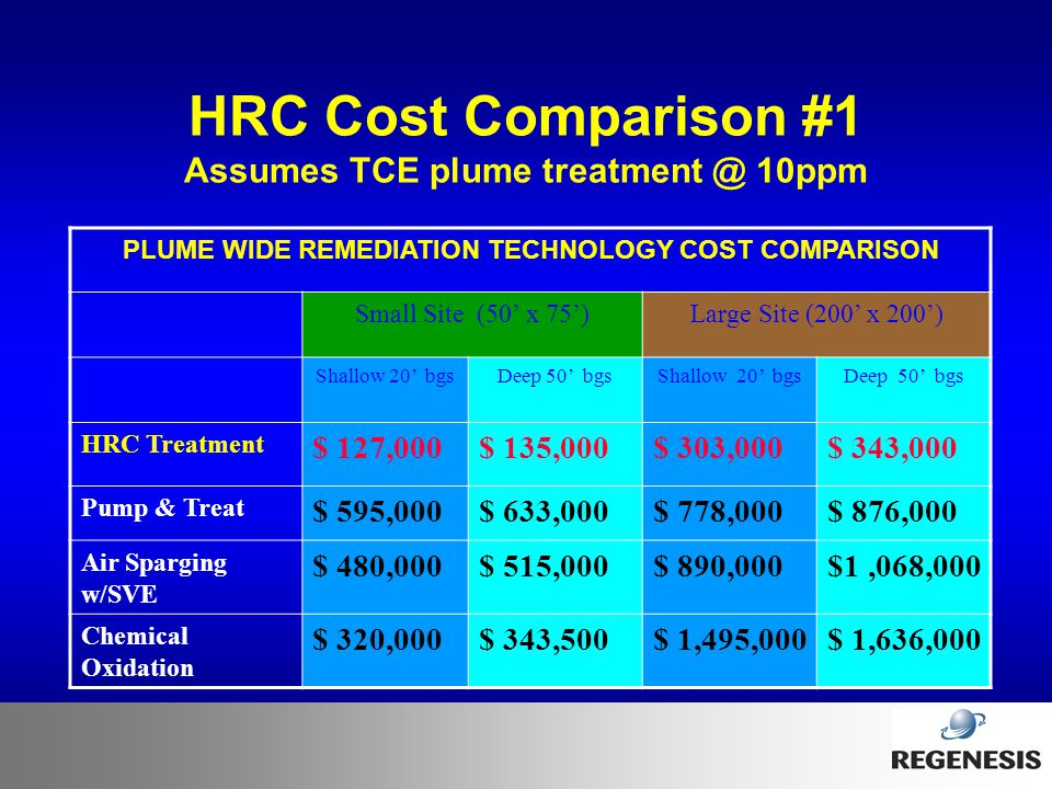 HRC Cost Comparison #1 Assumes TCE plume treatment @ 10ppm