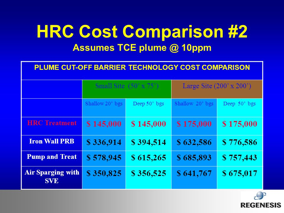 HRC Cost Comparison #2 Assumes TCE plume @ 10ppm