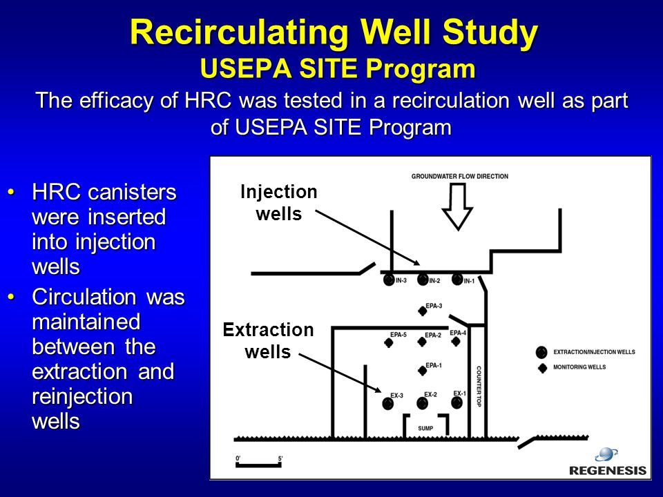 Recirculating Well Study USEPA SITE Program
