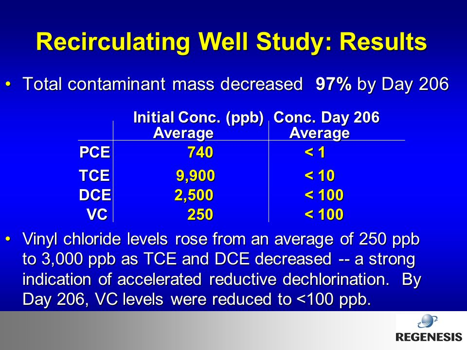 Recirculating Well Study: Results
