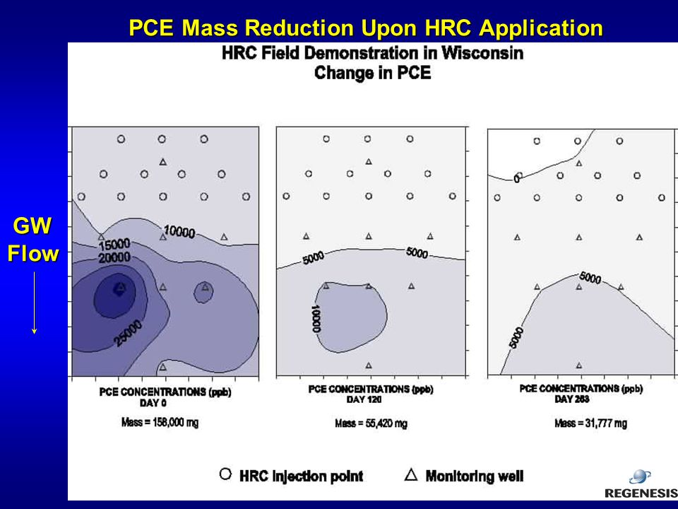 PCE Mass Reduction Upon HRC Application
