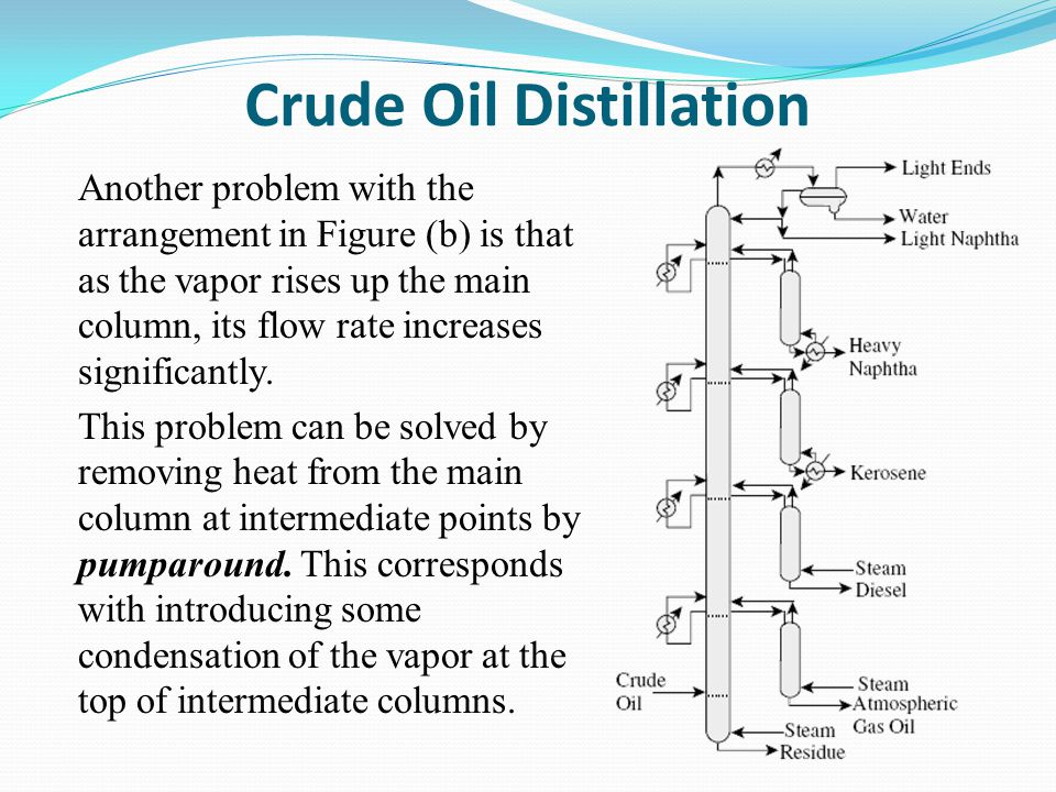 Crude Oil Distillation