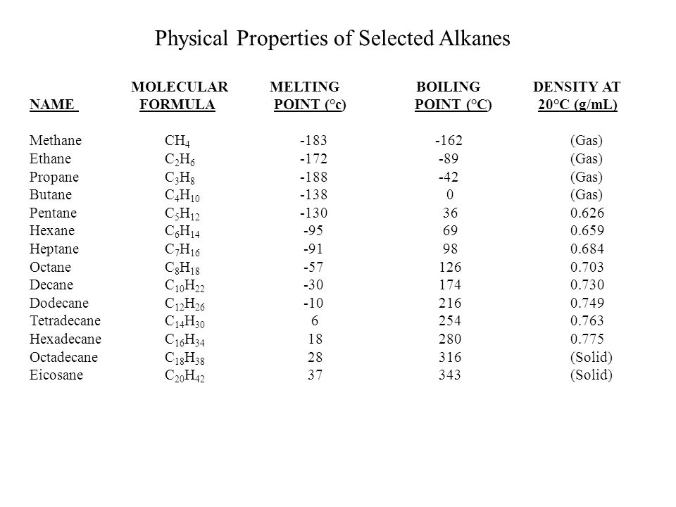 Physical Properties of Selected Alkanes
