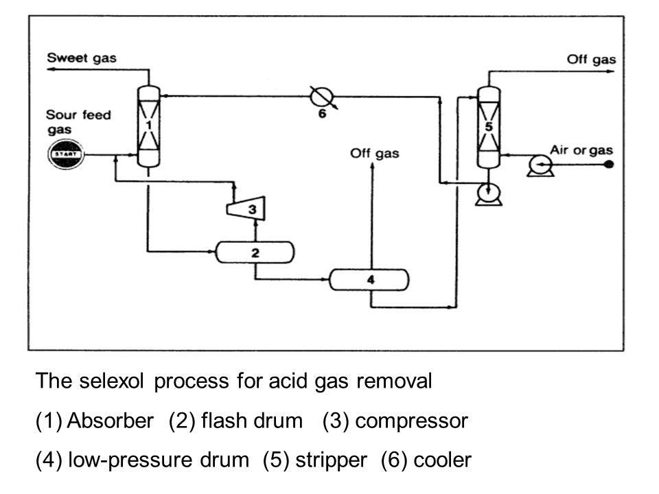The selexol process for acid gas removal