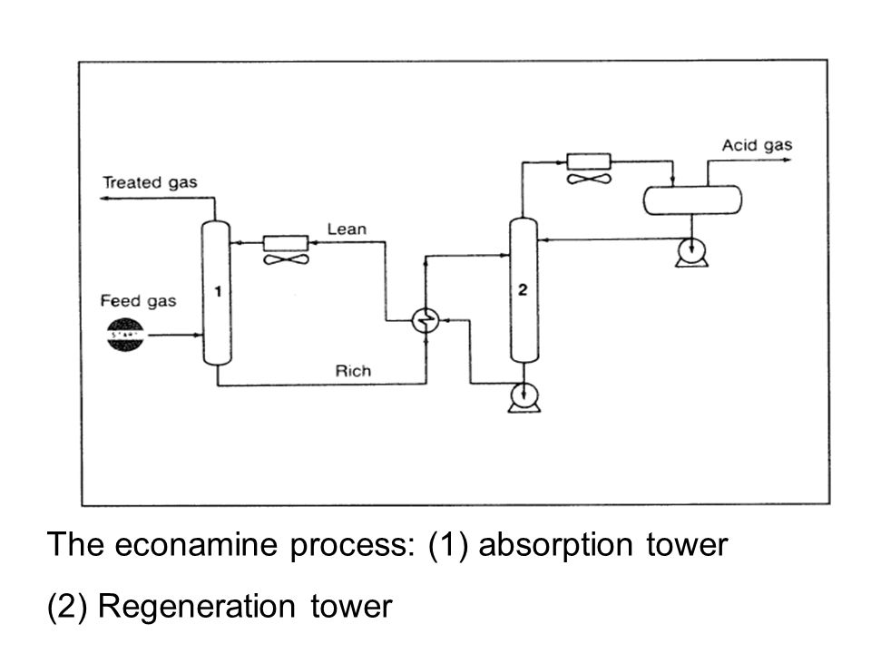 The econamine process: (1) absorption tower