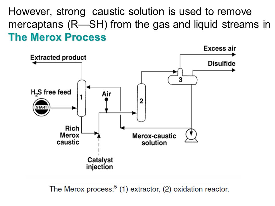 However, strong caustic solution is used to remove mercaptans (R—SH) from the gas and liquid streams in The Merox Process