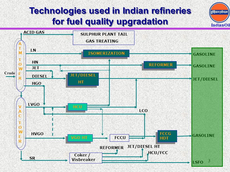 Technologies used in Indian refineries for fuel quality upgradation