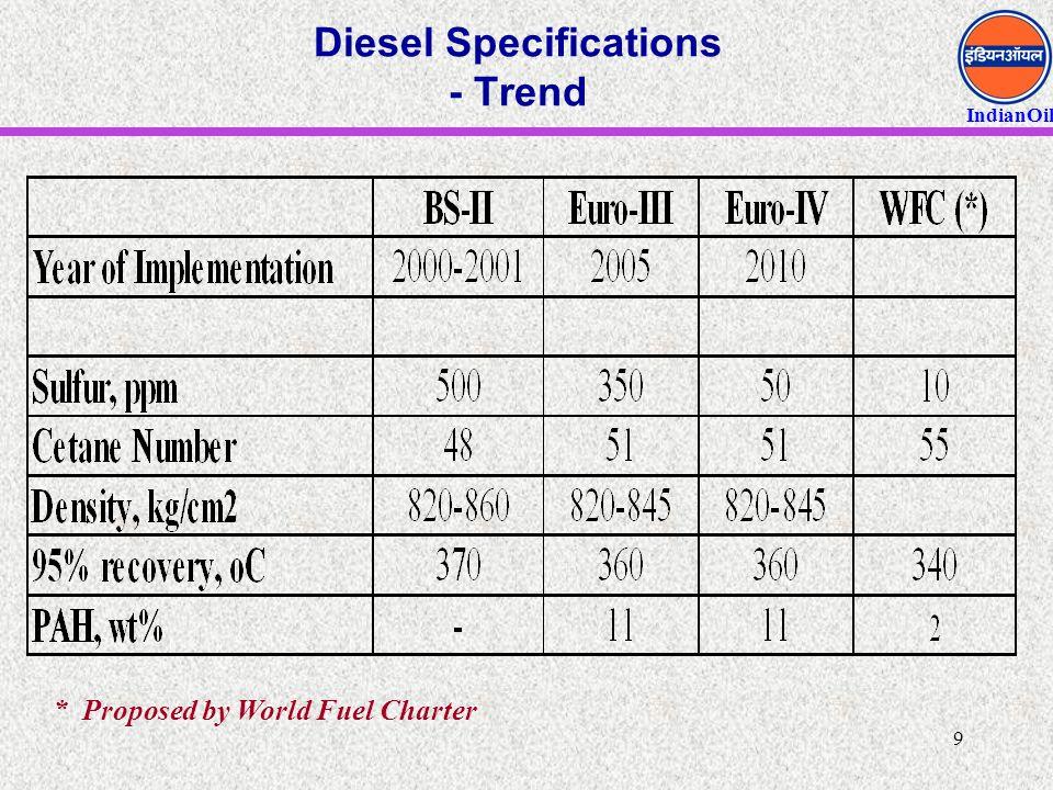 Diesel Specifications - Trend