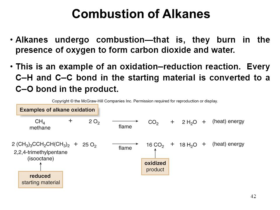 Combustion of Alkanes Alkanes undergo combustion—that is, they burn in the presence of oxygen to form carbon dioxide and water.