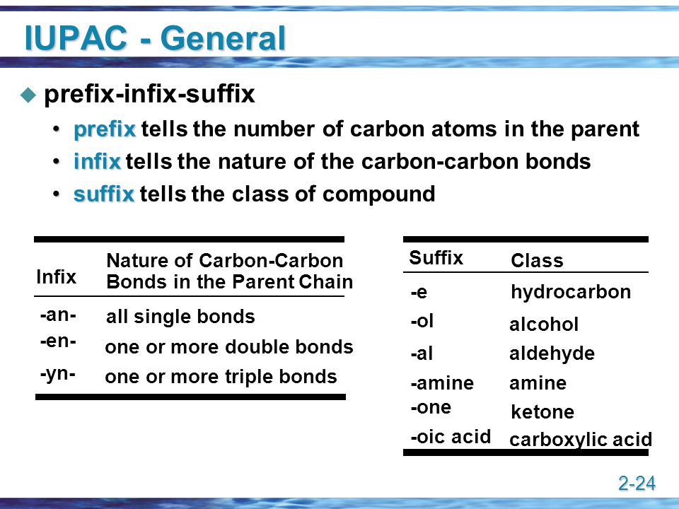 IUPAC - General prefix-infix-suffix