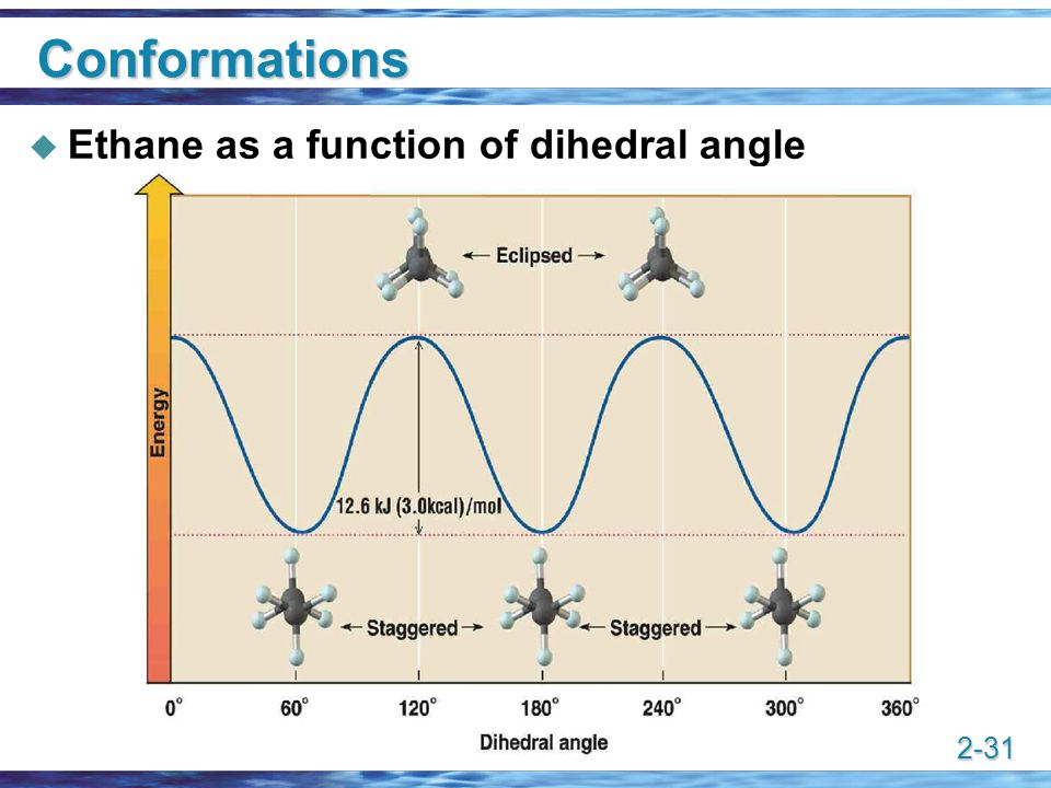 Conformations Ethane as a function of dihedral angle