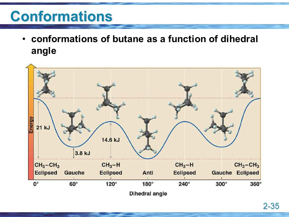 Conformations conformations of butane as a function of dihedral angle