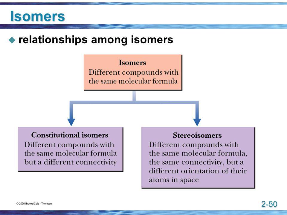 Isomers relationships among isomers