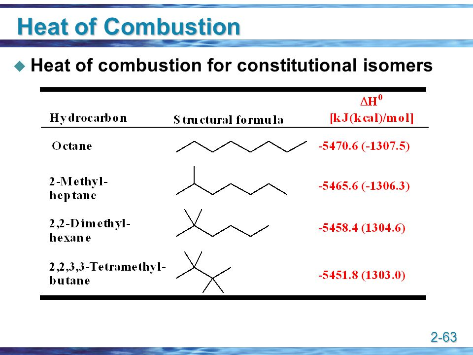 Heat of Combustion Heat of combustion for constitutional isomers