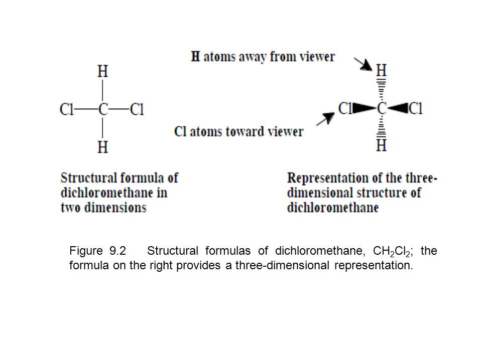 Figure 9.2 Structural formulas of dichloromethane, CH2Cl2; the formula on the right provides a three-dimensional representation.