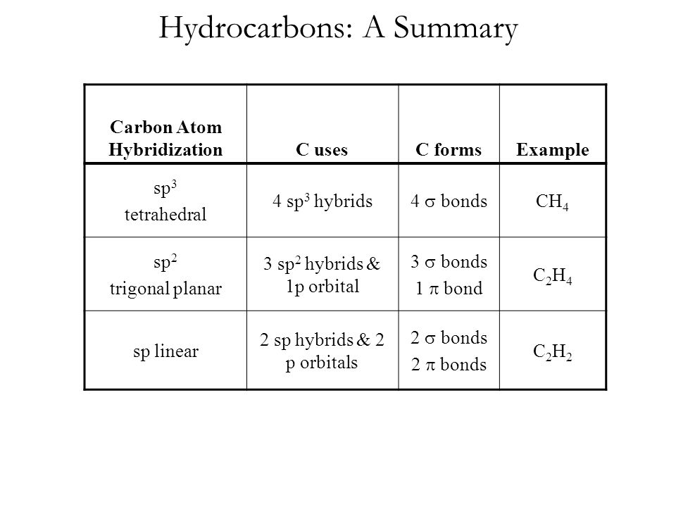 Hydrocarbons: A Summary