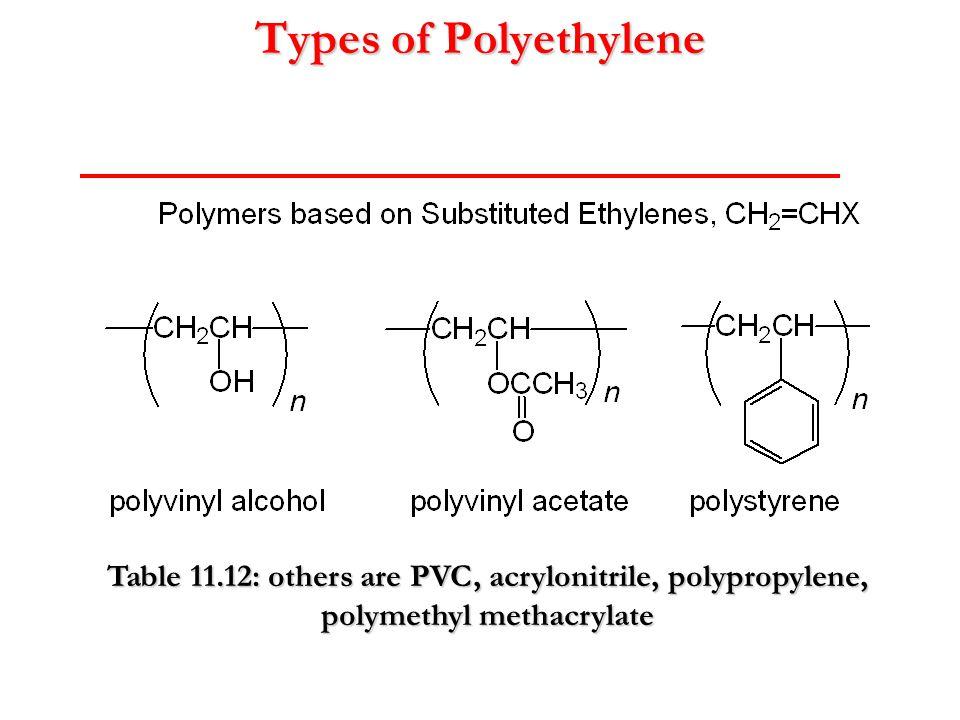 Types of Polyethylene Table 11.12: others are PVC, acrylonitrile, polypropylene, polymethyl methacrylate.