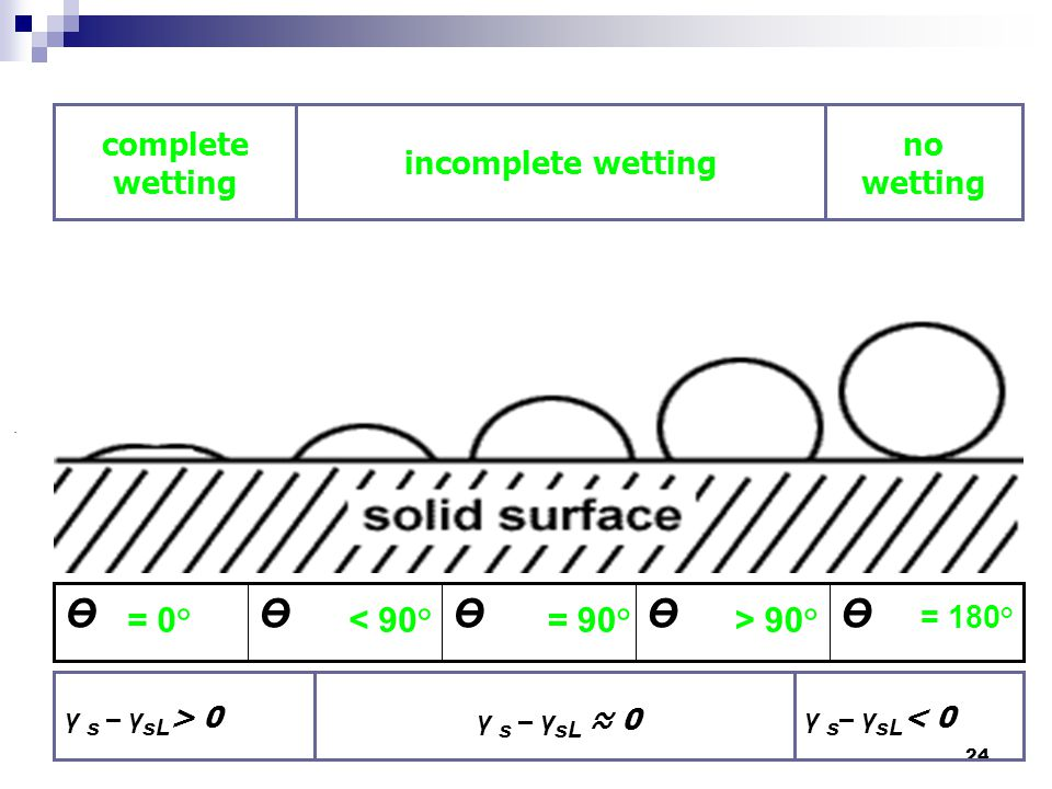 Ө = 0° < 90° = 90° > 90° no wetting incomplete wetting