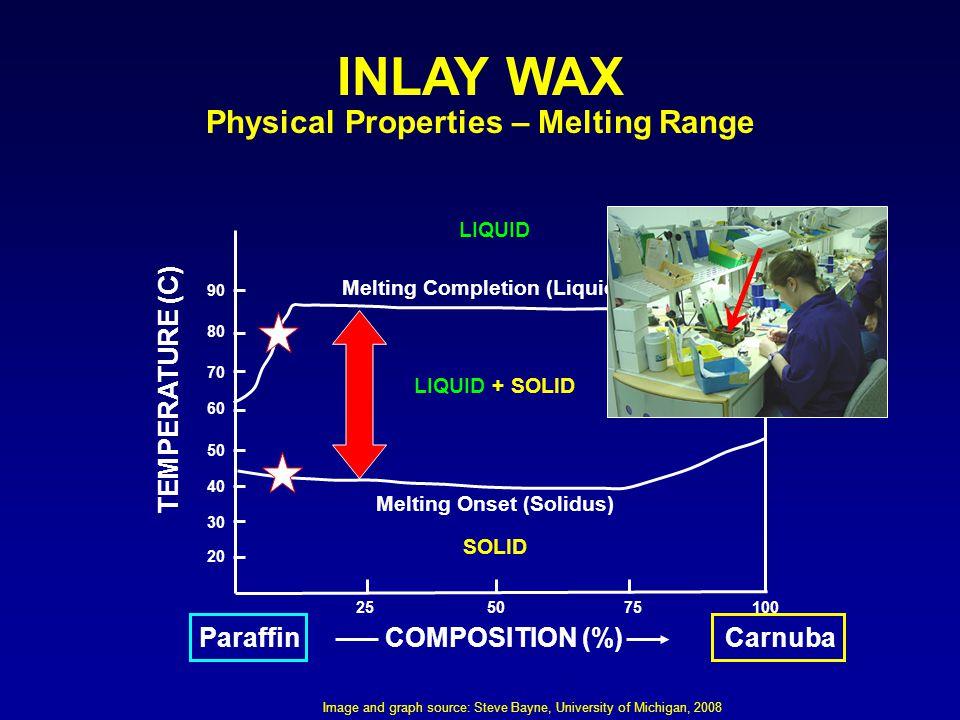 Physical Properties – Melting Range