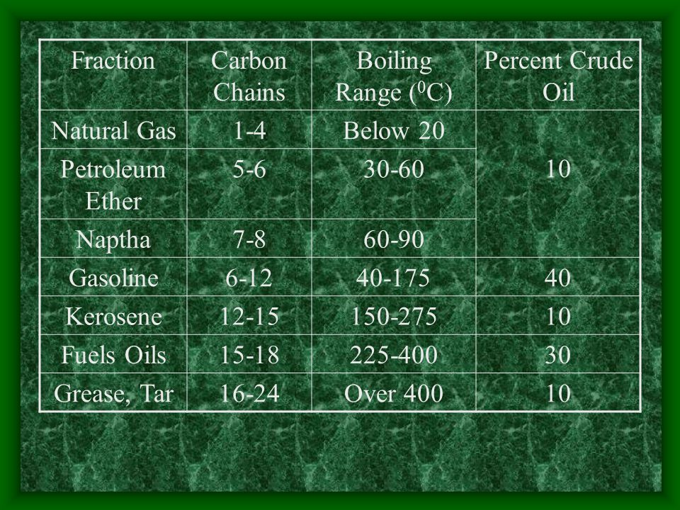 Fraction Carbon Chains. Boiling Range (0C) Percent Crude Oil. Natural Gas. 1-4. Below 20. 10.