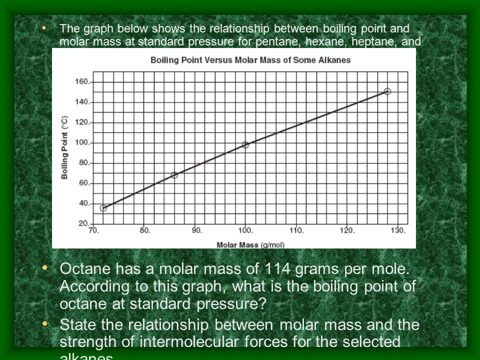 The graph below shows the relationship between boiling point and molar mass at standard pressure for pentane, hexane, heptane, and nonane.