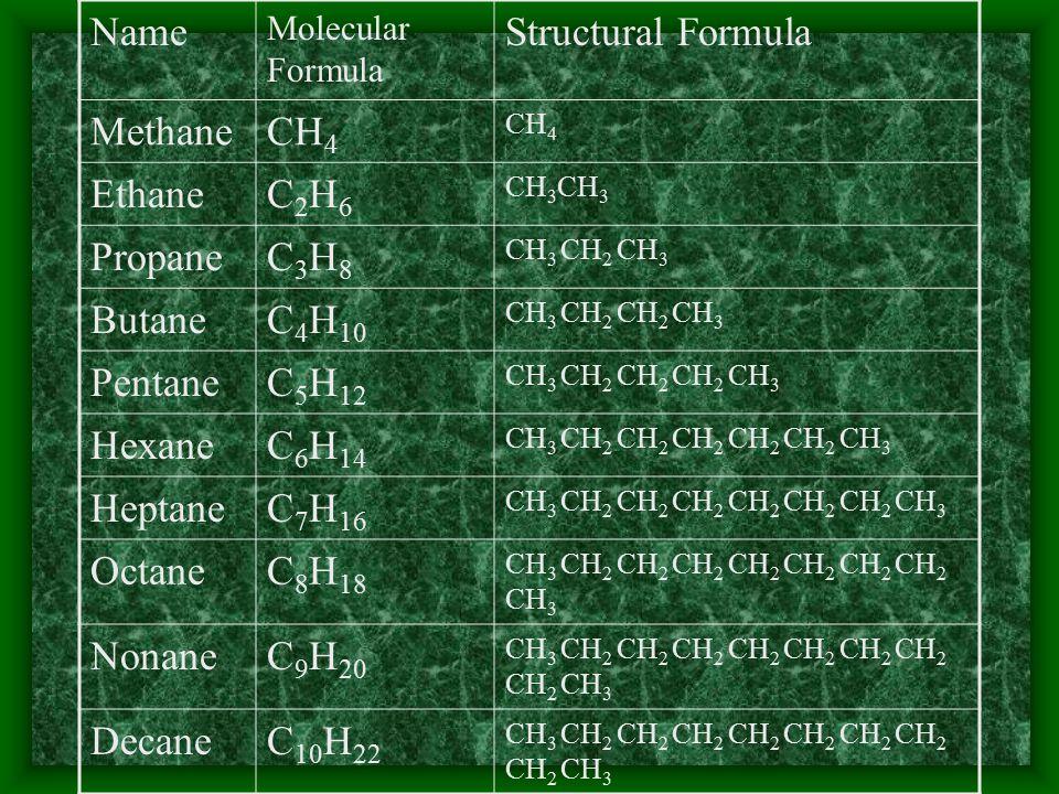 Name Structural Formula Methane CH4 Ethane C2H6 Propane C3H8 Butane