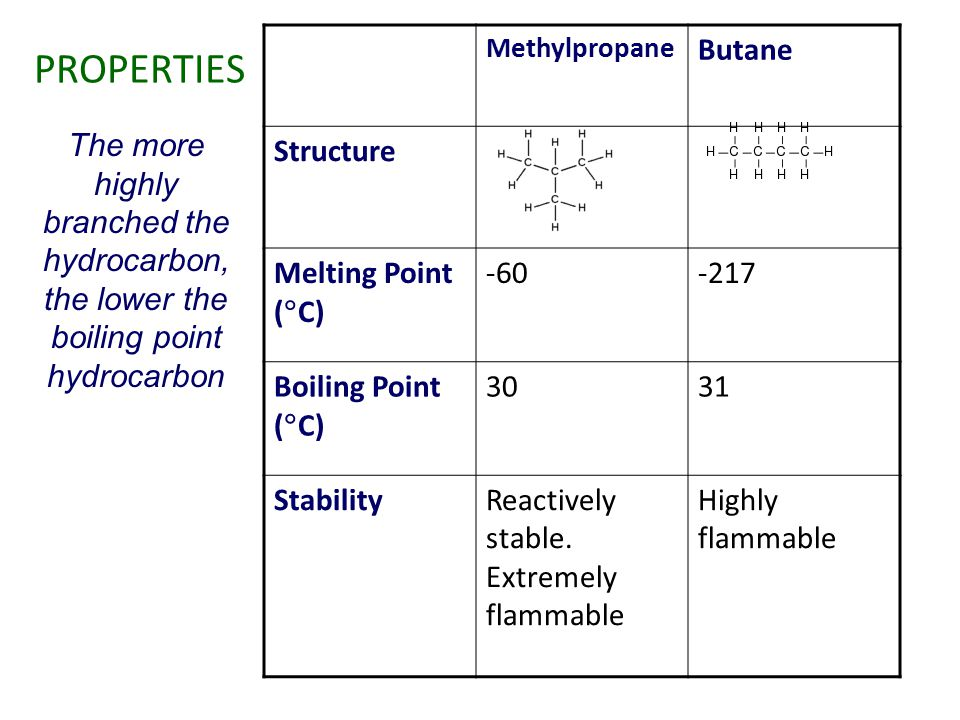 PROPERTIES Butane Structure Melting Point (C) -60 -217