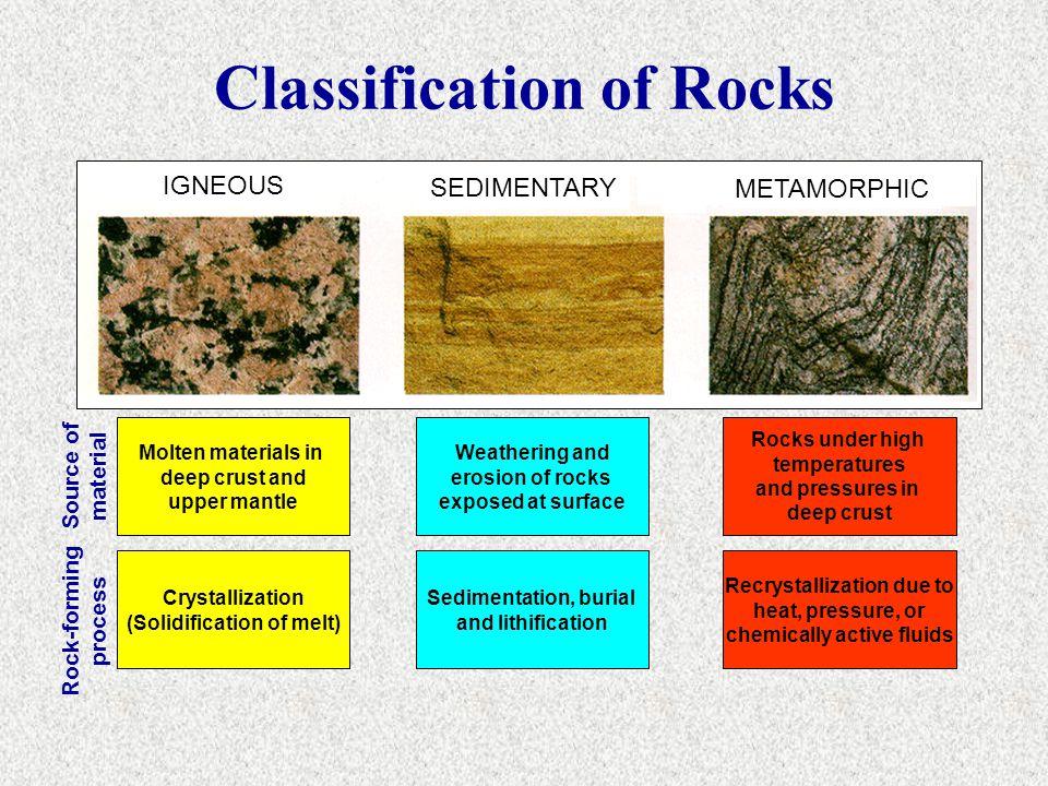 Classification of Rocks