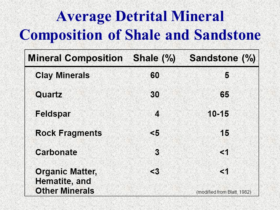 Average Detrital Mineral Composition of Shale and Sandstone