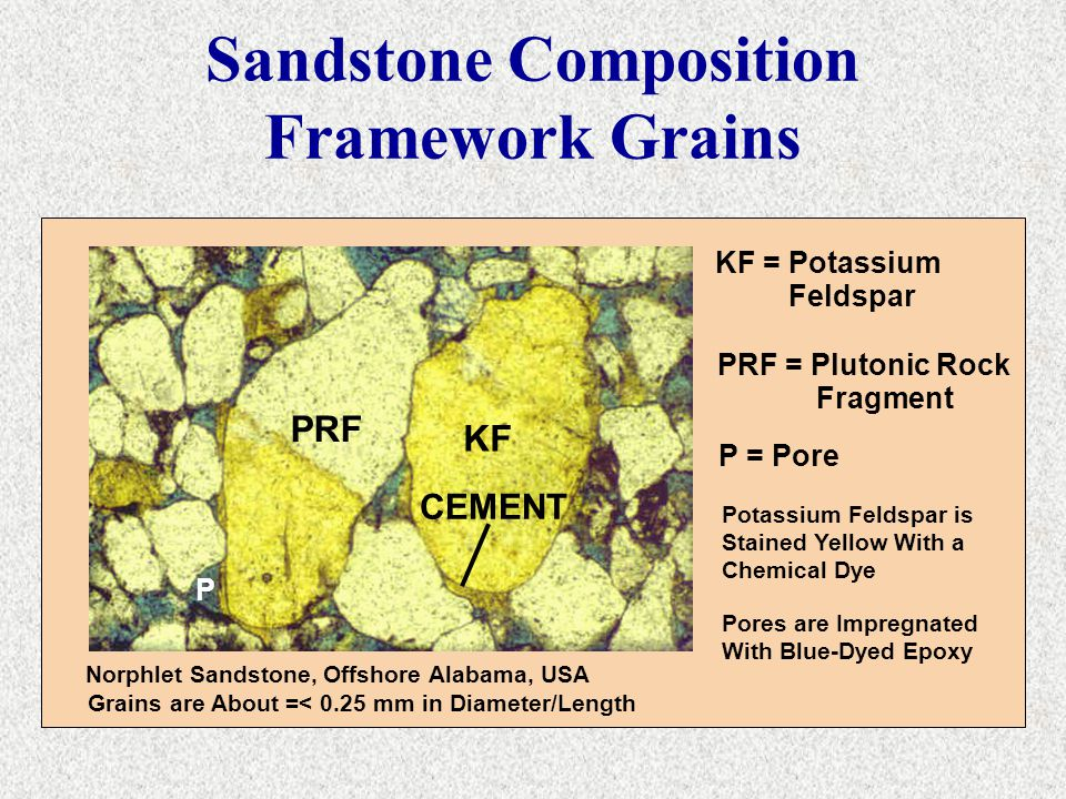 Sandstone Composition Framework Grains