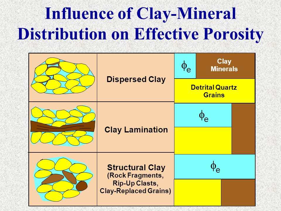 Influence of Clay-Mineral Distribution on Effective Porosity