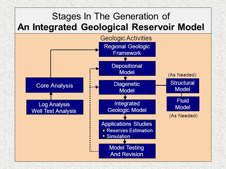Geology of Petroleum Systems 49
