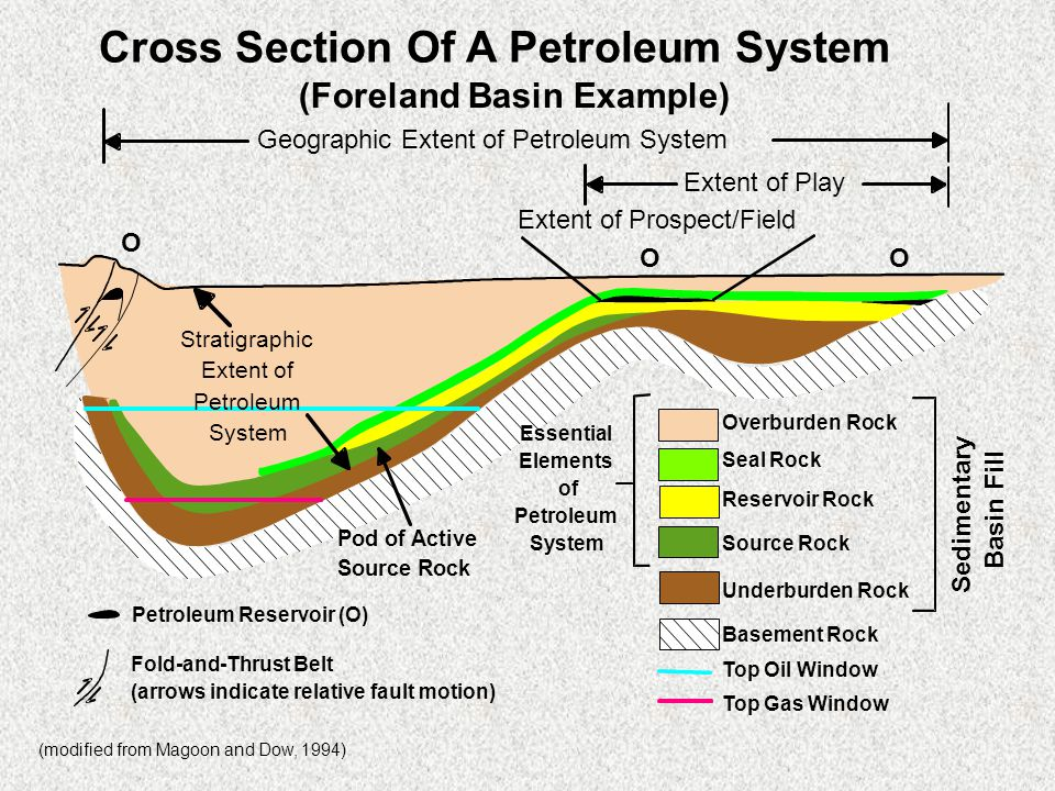Geology of Petroleum Systems 5