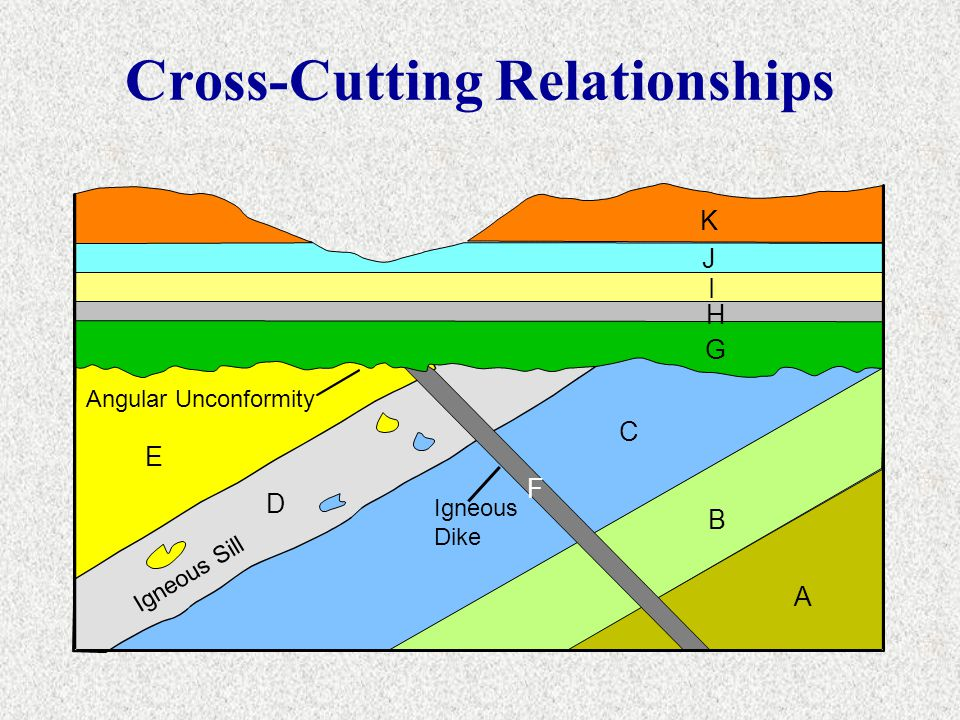 Cross-Cutting Relationships
