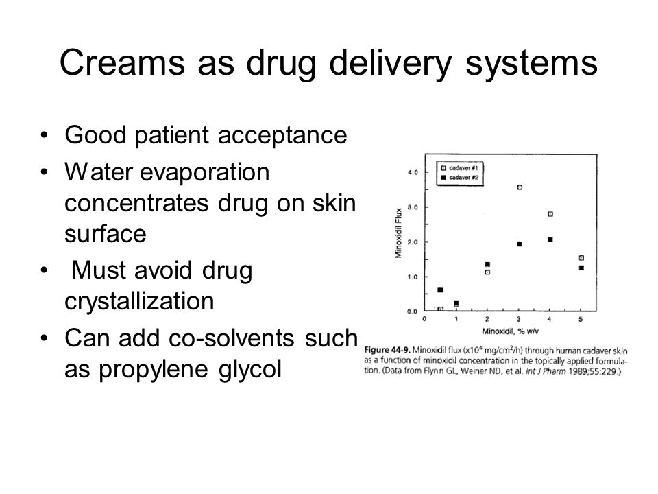 Creams as drug delivery systems