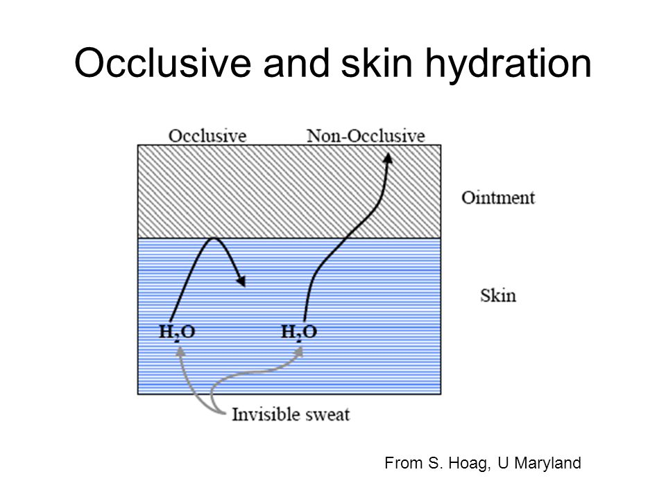 Occlusive and skin hydration